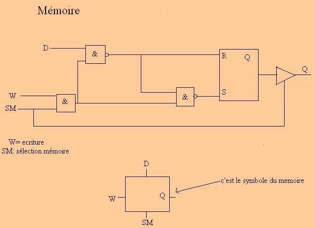Avecun dcodeur de 2 bits 4 mmoires onpeut raliser une for Bascule rs cours